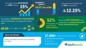 Global Automotive Skid Plate Market 2019-2023